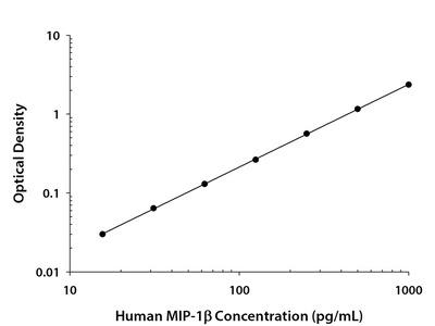 Human CCL4 / MIP-1 beta Quantikine ELISA Kit