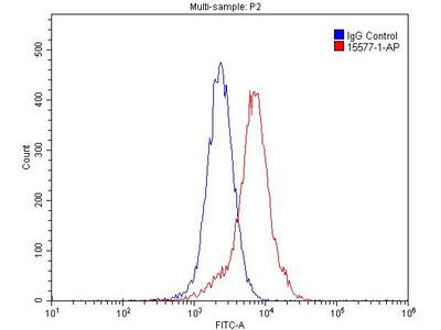 COPS3 Polyclonal Antibody