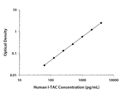 Human CXCL11 / I-TAC Quantikine ELISA Kit