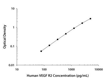 Human VEGF R2 / KDR Quantikine ELISA Kit