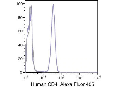 Excellent Flow Cytometry Antibody For Human CD4