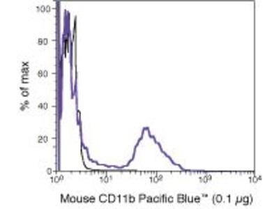 CD11b Monoclonal Antibody (M1/70.15), Pacific Blue