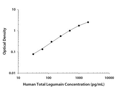Total Legumain / Asparaginyl Endopeptidase ELISA