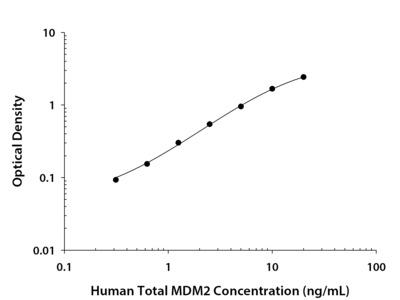 Total MDM2/HDM2 ELISA