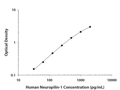 Human Neuropilin-1 DuoSet ELISA
