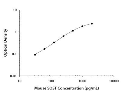 Mouse SOST / Sclerostin DuoSet ELISA