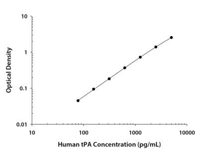Human t-Plasminogen Activator / tPA Quantikine ELISA Kit