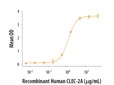 CLEC-2A Protein