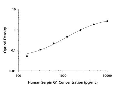 Serpin G1 / C1 Inhibitor ELISA