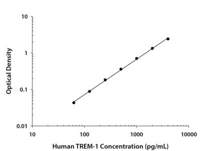 Review for Human TREM-1 ELISA Kit