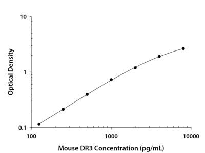 Mouse DR3 / TNFRSF25 DuoSet ELISA