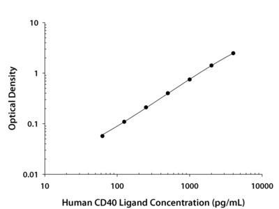 CD40 Ligand / TNFSF5 ELISA