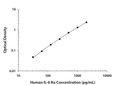 Human IL-6 R alpha Quantikine ELISA Kit