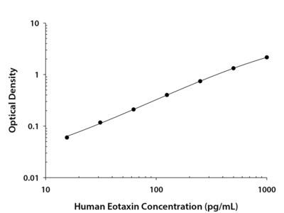 CCL11 / Eotaxin ELISA