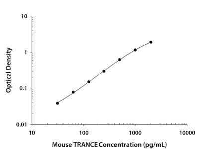 Mouse TRANCE / RANK L / TNFSF11 Quantikine ELISA Kit