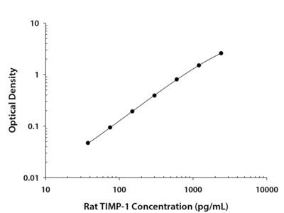 TIMP-1 ELISA