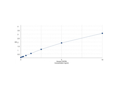 Human Chemokine C-X-C-Motif Receptor 4 (CXCR4) ELISA Kit