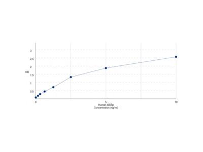 Human Glutathione S Transferase Pi (GSTp) ELISA Kit
