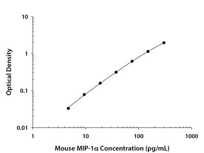 CCL3 / MIP-1 alpha ELISA