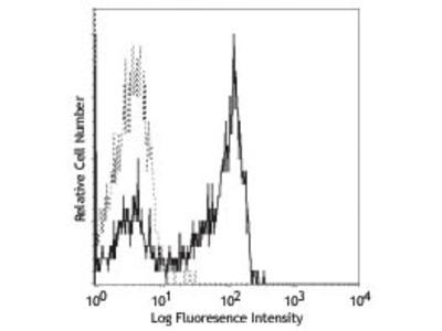 CD27 Fluorescein Antibody