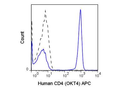 CD4 Allophycocyanin Antibody