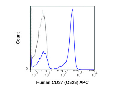 CD27 Allophycocyanin Antibody