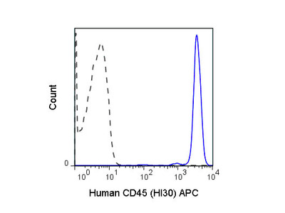 CD45 Allophycocyanin Antibody