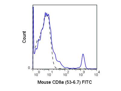 CD8a Fluorescein Antibody