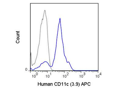 CD11c Allophycocyanin Antibody