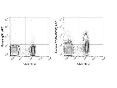 CD25 APC Antibody