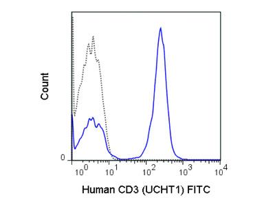 CD3 Fluorescein Antibody