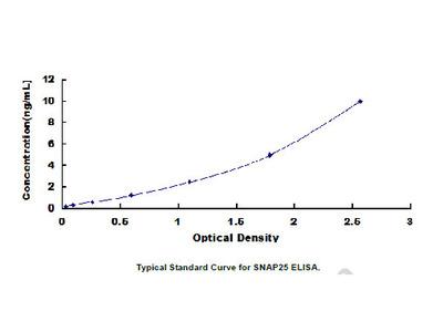 ELISA Kit for Synaptosomal Associated Protein 25kDa (SNAP25)