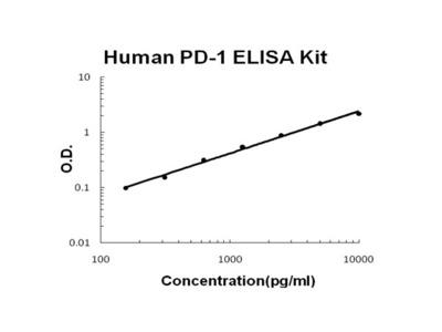 Human PD-1 PicoKine ELISA Kit