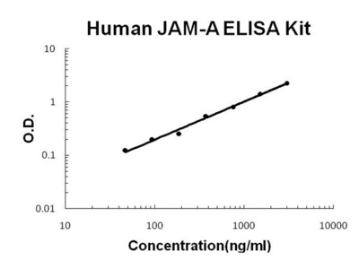 Human JAM-A PicoKine ELISA Kit