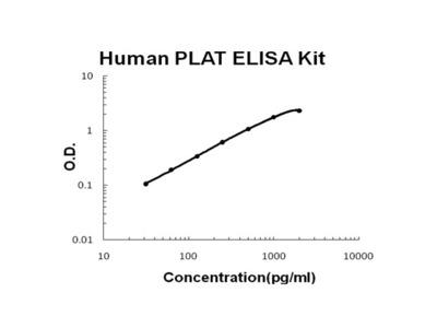 Human PLAT/TPA PicoKine ELISA Kit