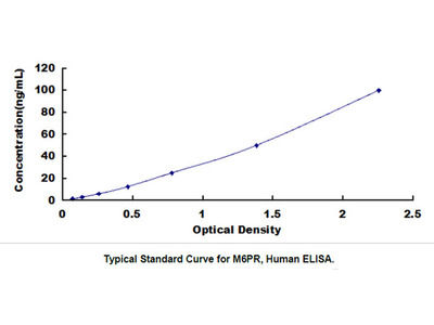 ELISA Kit for Mannose-6-Phosphate Receptor (M6PR)