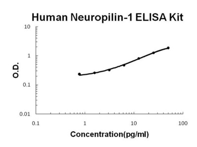 Human Neuropilin-1 PicoKine ELISA Kit
