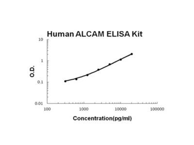 Human ALCAM PicoKine ELISA Kit