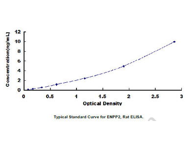 ELISA Kit for Ectonucleotide Pyrophosphatase/Phosphodiesterase 2 (ENPP2)