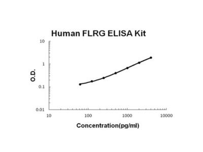 Human FLRG/FSTL3 PicoKine ELISA Kit