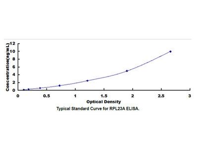 ELISA Kit for Ribosomal Protein L23A (RPL23A)