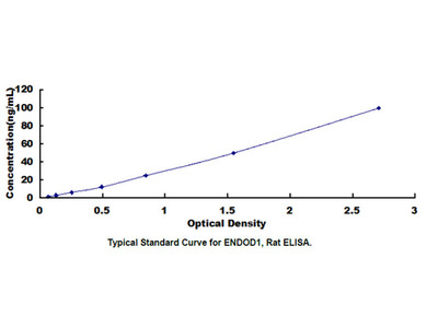 ELISA Kit for Endonuclease Domain Containing Protein 1 (ENDOD1)