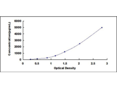 ELISA Kit for Growth Differentiation Factor 9 (GDF9)
