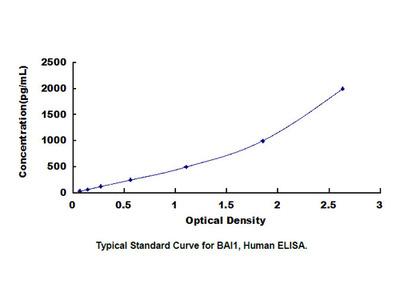 ELISA Kit for Brain Specific Angiogenesis Inhibitor 1 (BAI1)