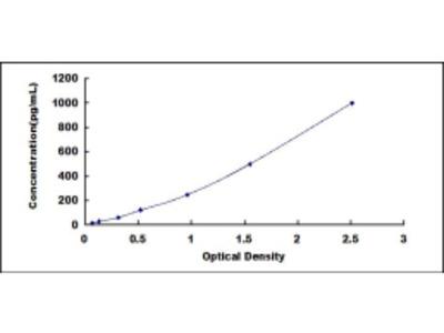 ELISA Kit for Hepatocyte Growth Factor Activator (HGFAC)