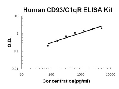 Human CD93/C1qR PicoKine ELISA Kit