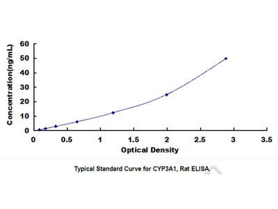 ELISA Kit for Cytochrome P450 3A1 (CYP3A1)