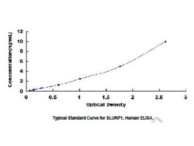 ELISA Kit for Secreted Ly6/uPAR Related Protein 1 (SLURP1)
