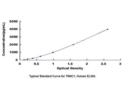 ELISA Kit for Troponin C Type 1, Slow (TNNC1)