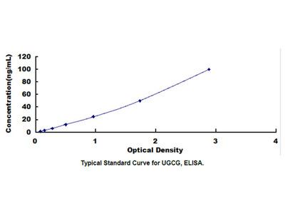 ELISA Kit for UDP Glucose Ceramide Glucosyltransferase (UGCG)